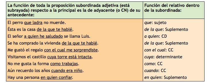Ejemplos de función del relativo dentro de la prop. adjetiva