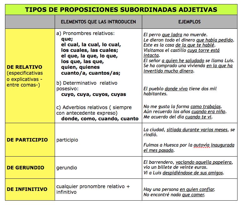 EDUCACIÓN DE ADULTOS IBIZA: ORACIONES COMPUESTAS